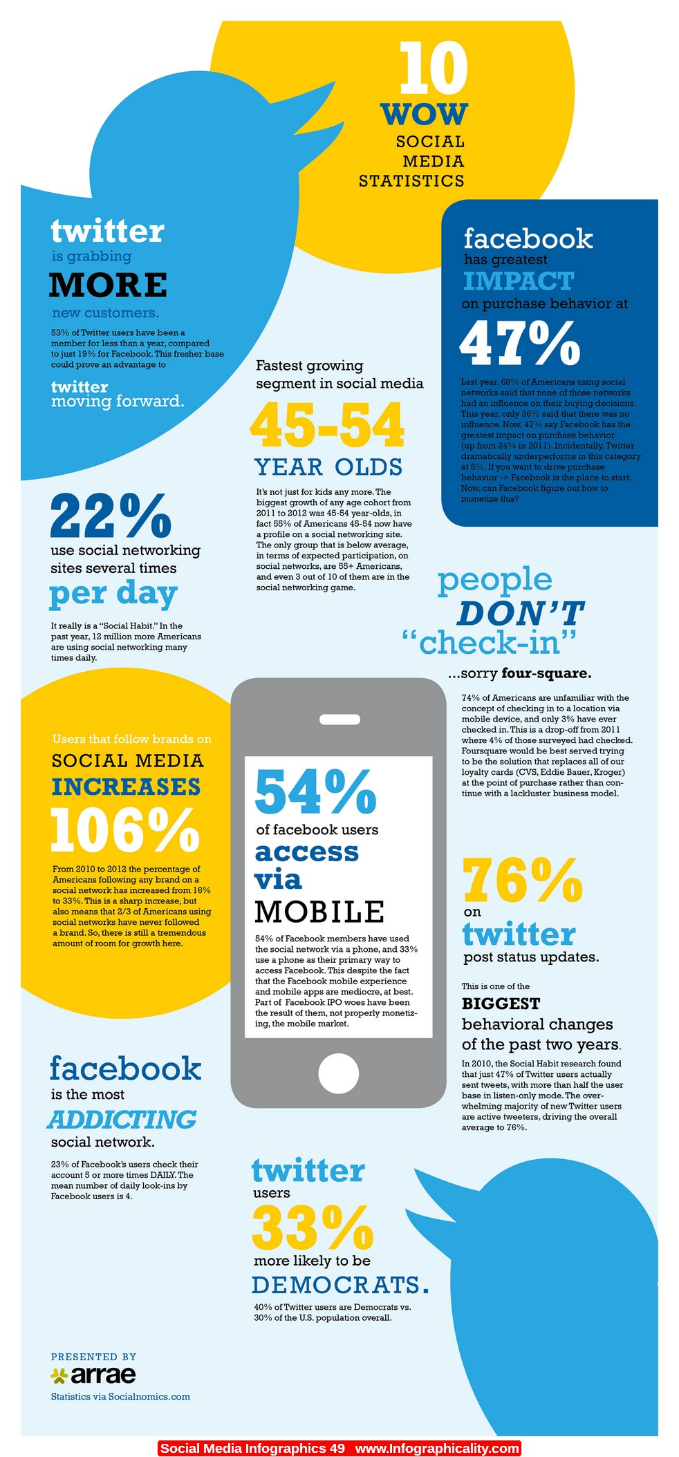 Don't Get Left Behind the Social Media Trends! - OPUSfidelis