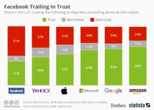 Graph displaying trust levels for tech companies