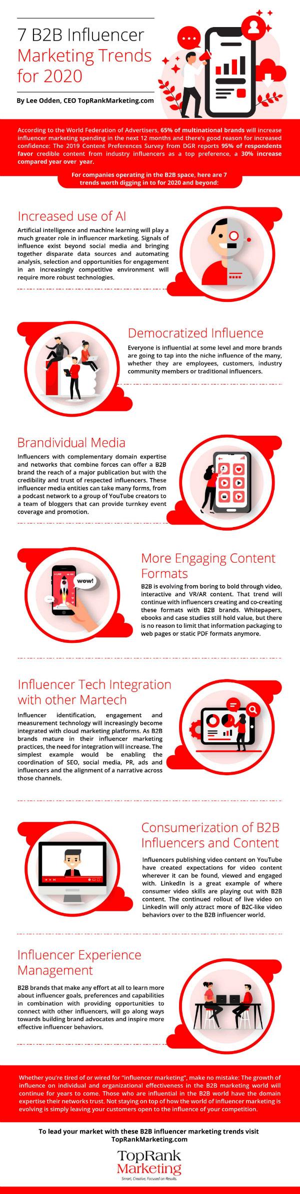 B2B Infographic 2020