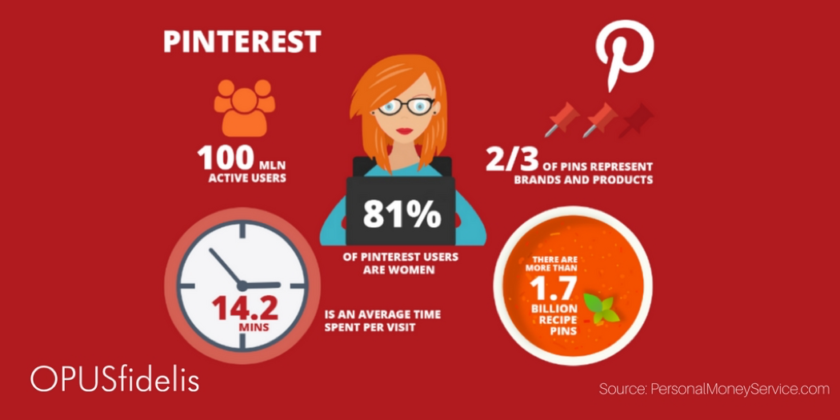 graphic depicting pinterest statistics